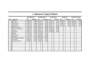Mammut-Trophy 2013 (3)